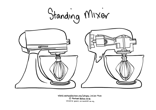 "WHAT'S INSIDE THAT? Around the House: ""Standing Mixer"""